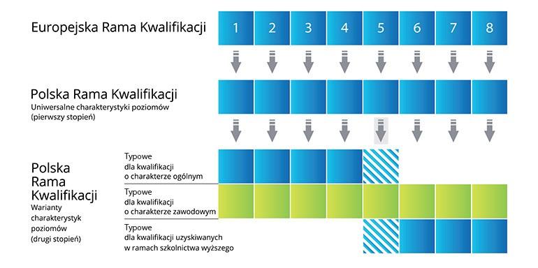 Odniesienie poziomów Europejskiej Ramy Kwalifikacji do Polskiej Ramy Kwalifikacji. Wskazanie charakterystyk poziomów Polskiej Ramy Kwalifikacji pierwszego stopnia (uniwersalnych) i drugiego stopnia.